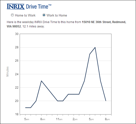 Inrix Drive Time